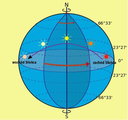 Jak udowodnić ruch obrotowy Ziemi? - mPorady.pl